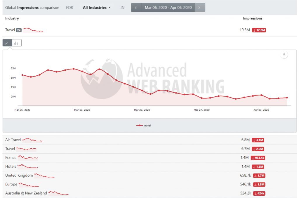 Search demand evolution in the Travel vertical shown in AWR's Search Demand free tool