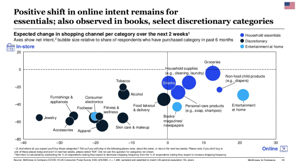 Positive shift in online intent remains for essentials