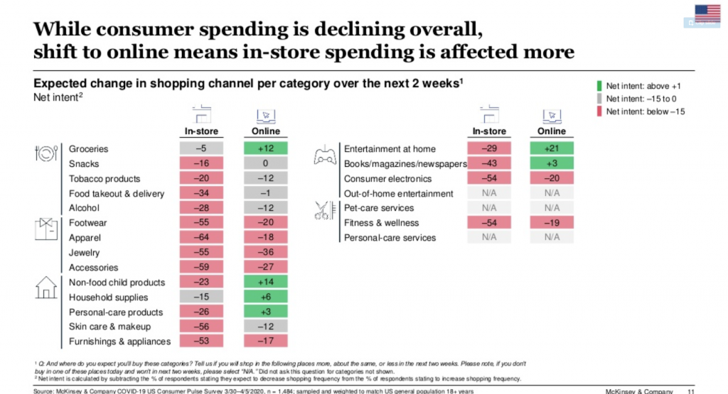 Consumer spending is declining overall, shift to online means in-store spending is affected more