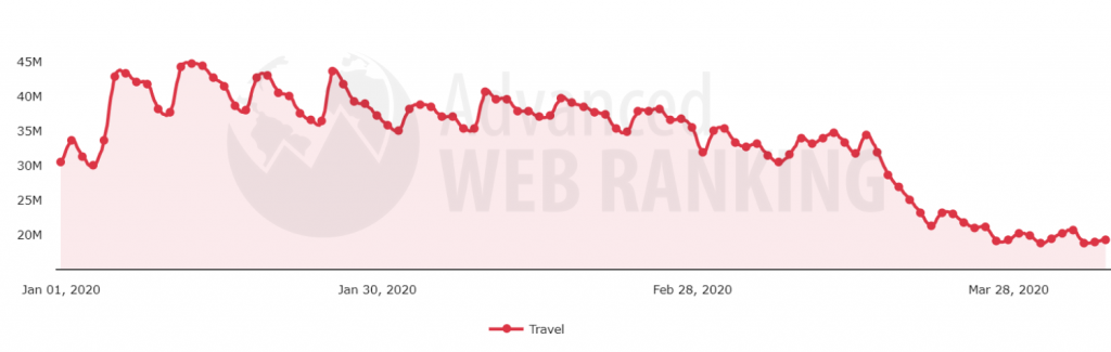 Search demand evolution after Covid-19 pandemic in the Travel search vertical.