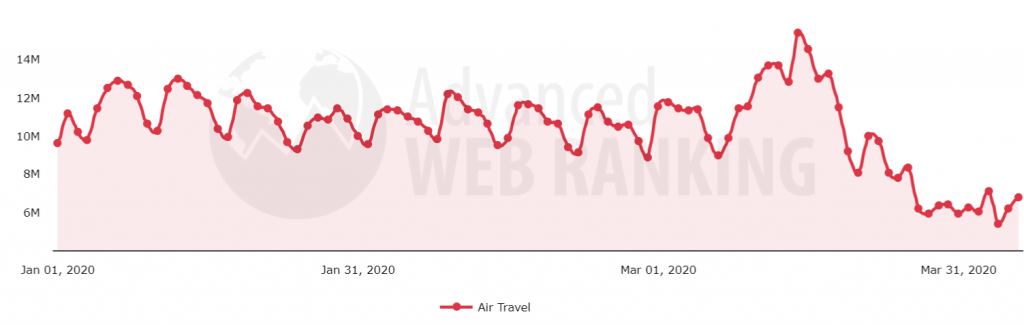 Search demand evolution after Covid-19 pandemic in the Air Travel search vertical.