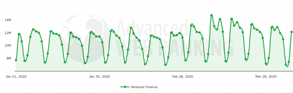 Search demand evolution after Covid-19 pandemic in the Personal Finance search vertical.