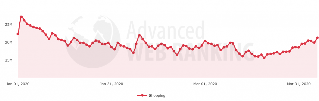 Search demand evolution after Covid-19 pandemic in the Shopping search vertical.