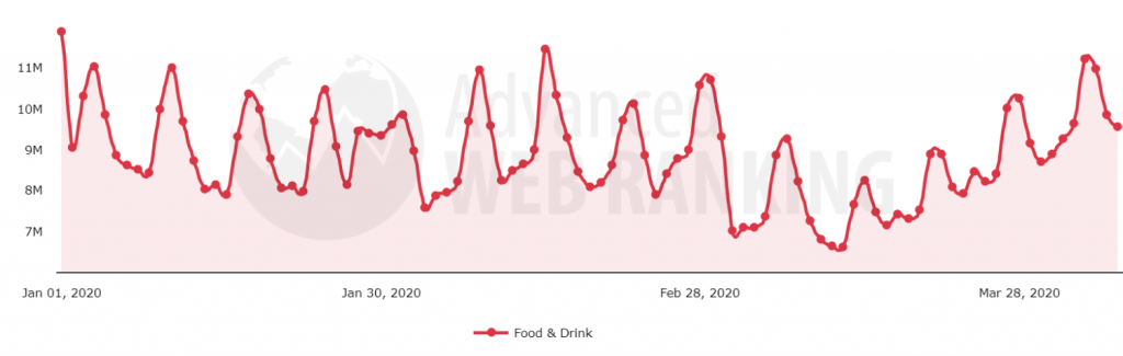 Search demand evolution after Covid-19 pandemic in the Food and Drink search vertical.