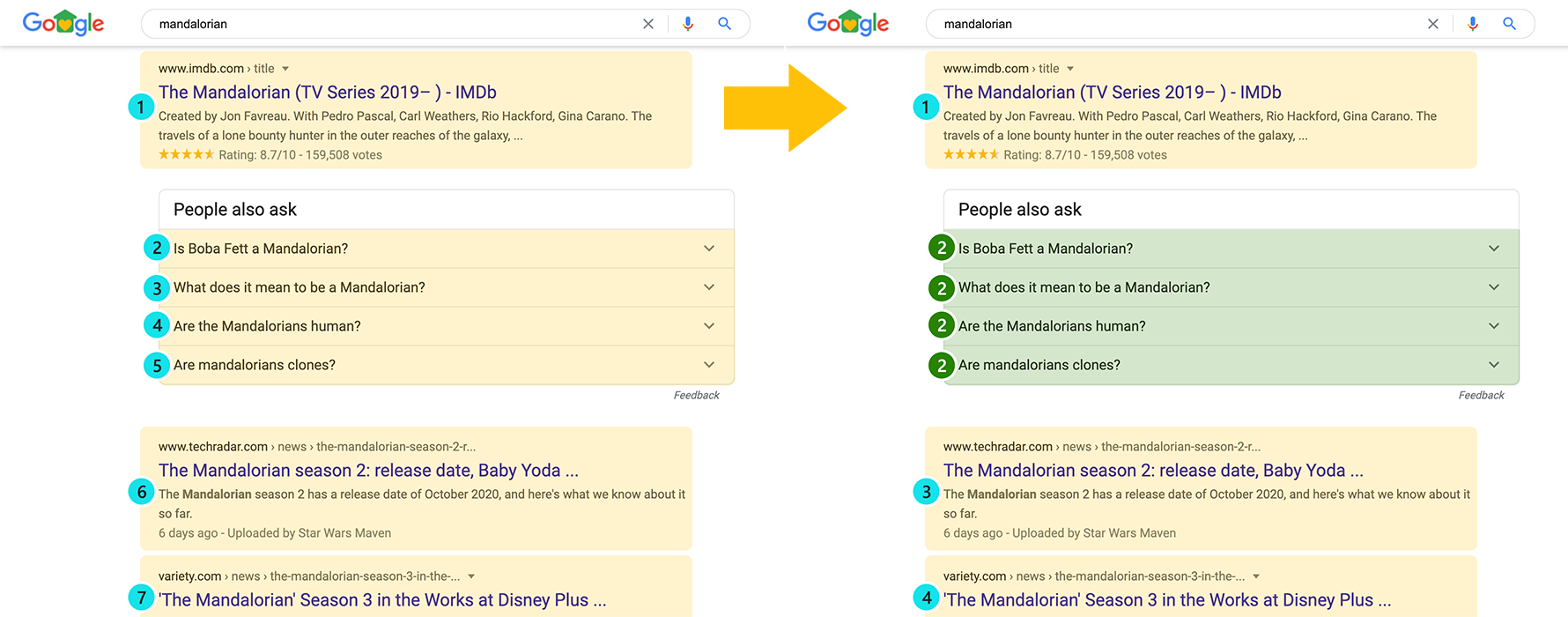 Side by side SERP screenshots highlighting the change in how People Also Ask positions are tracked from reporting individual positions to reporting one position for all results.