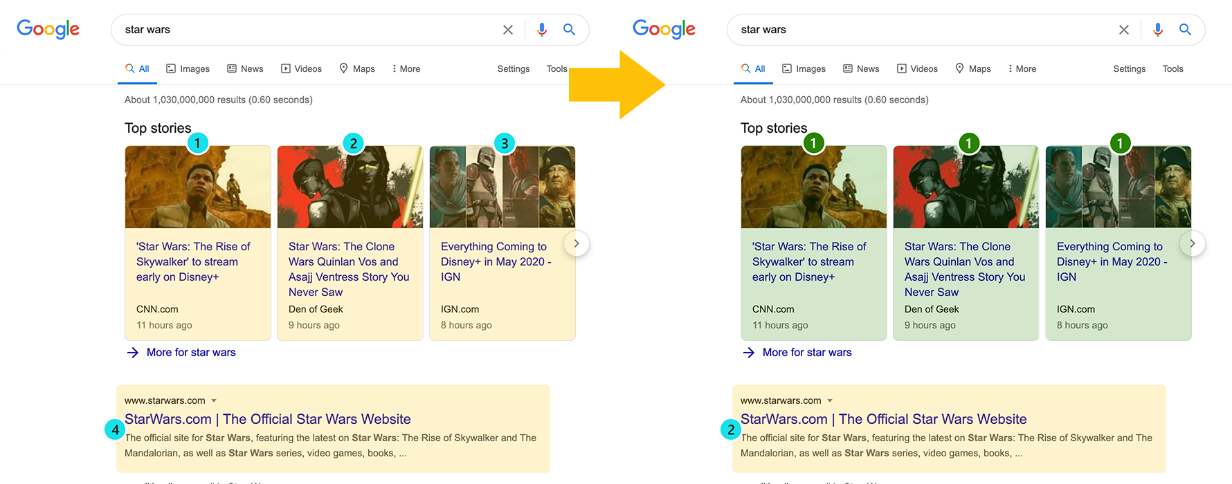 Side by side SERP screenshots highlighting the change in how Top Stories positions are tracked.