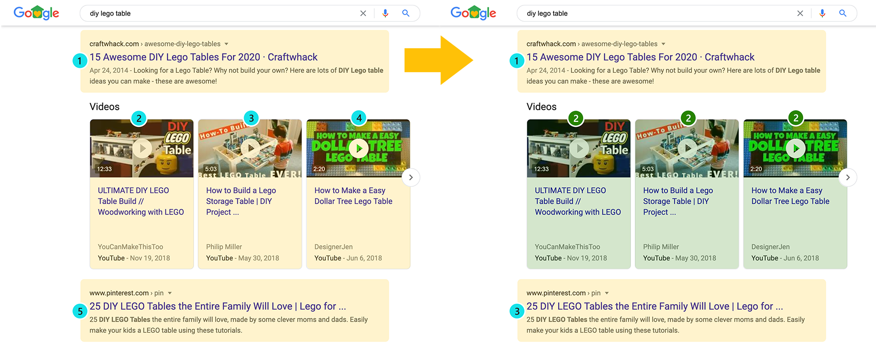 Side by side SERP screenshots for lego search highlighting the change in how Videos positions are tracked.