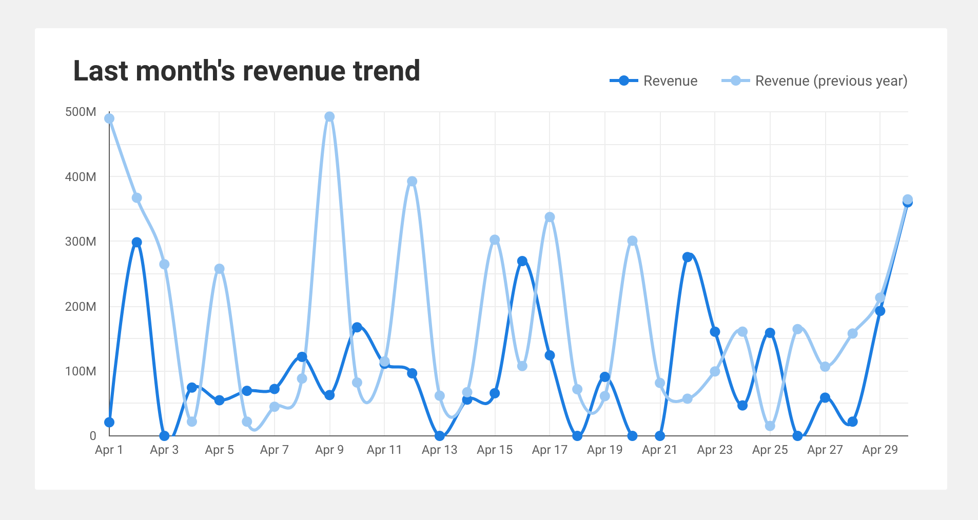 Screenshot of the SEO dashboard showing last month's revenue trend.