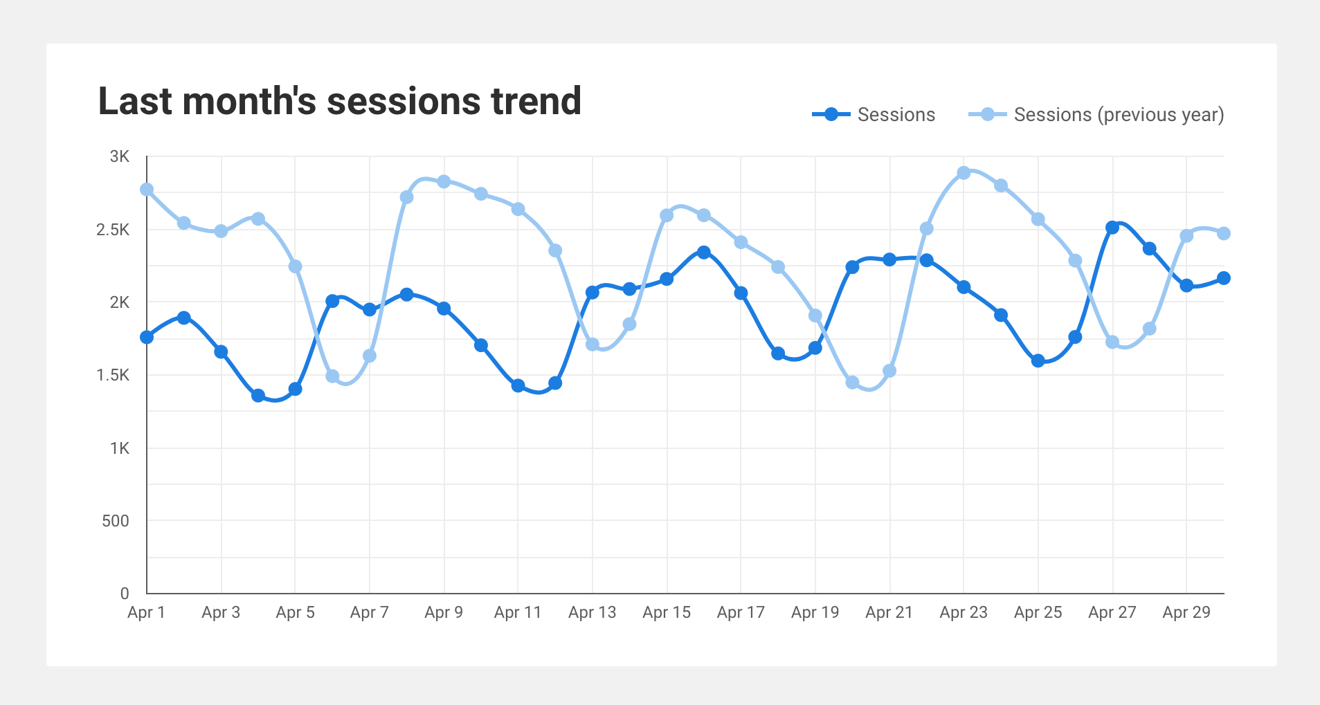 Screenshot of the SEO dashboard showing last month's session trend.