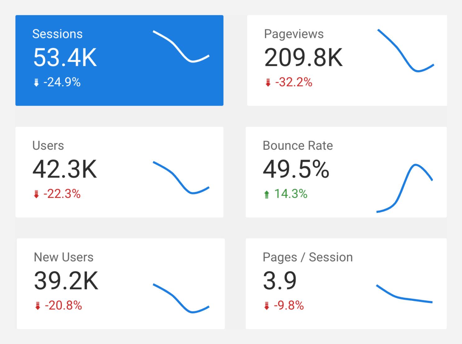 Screenshot of the SEO dashboard showing the main traffic KPIs.