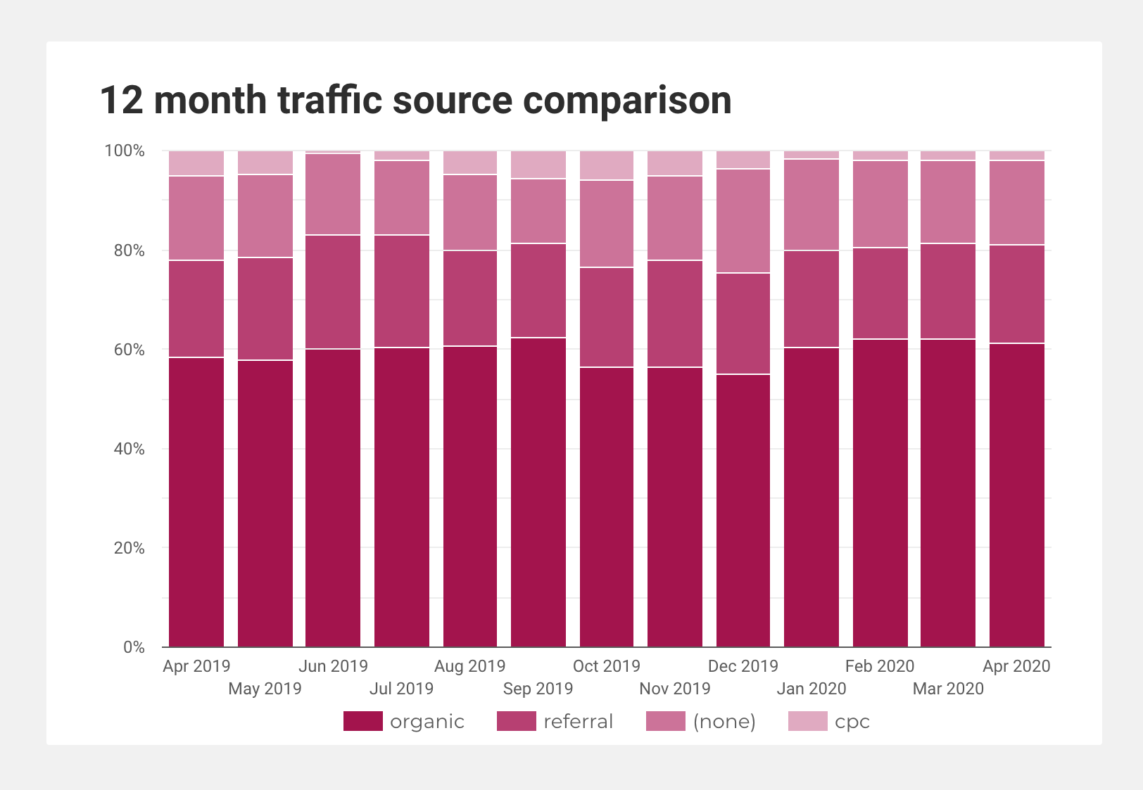 Screenshot of SEO dashboard chart showing 12-month traffic source comparison.