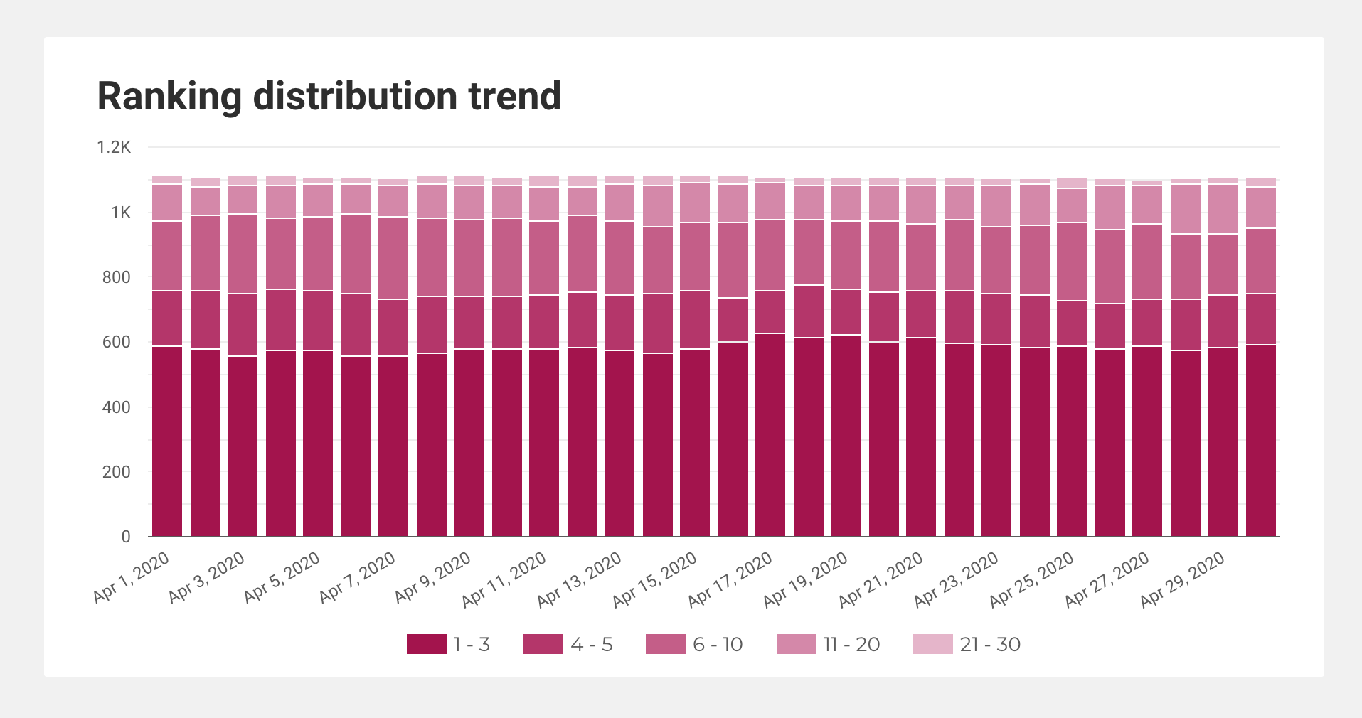 Screenshot of a chart showing a 12-month ranking distribution trend.