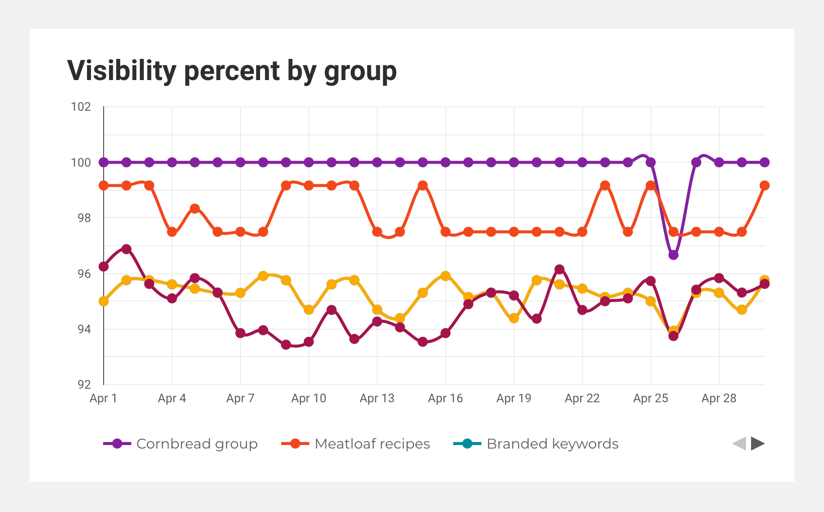 Screenshot of a chart showing last month's visibility percent by keyword group.