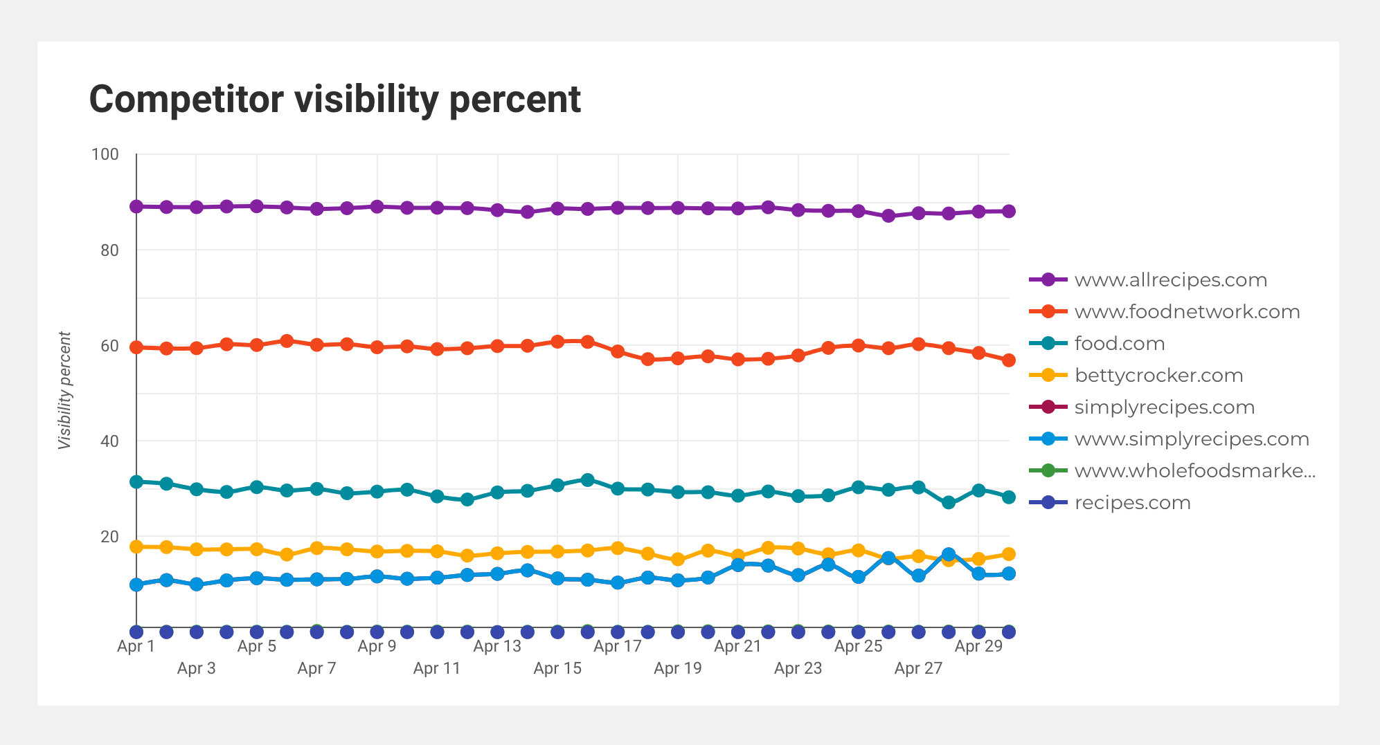 Chart screenshot showing last month's visibility percent for multiple competitors.