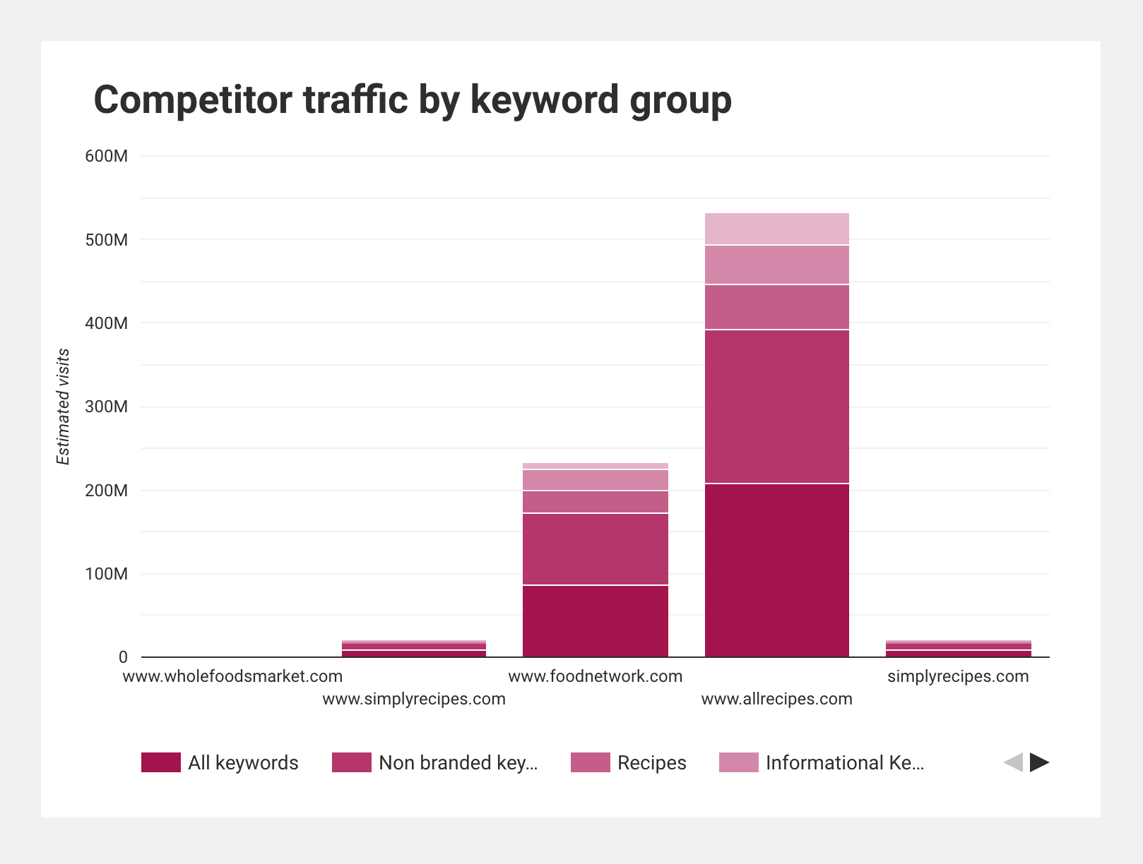 Chart showing estimated visits for competitors by keyword group.