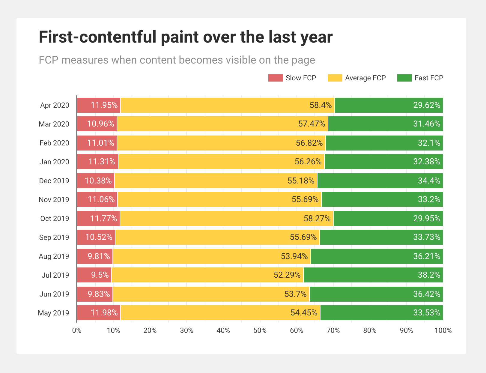 Screenshot showing the first-contentful paint over the last year from CrUX