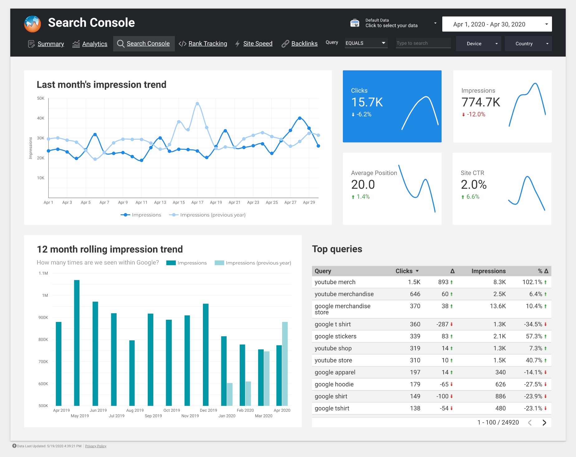 Screenshot of a Google Search Console dashboard showing multiple charts, KPI scorecards, and a top queries table.