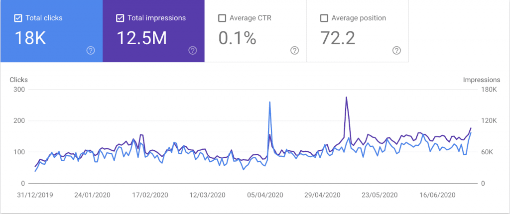 Google Search Console screenshot with performance data.