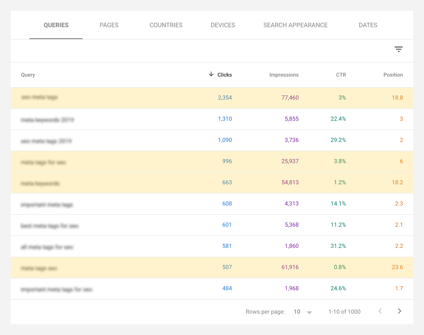 Google Search Console screenshot with keyword opportunities highlighted.