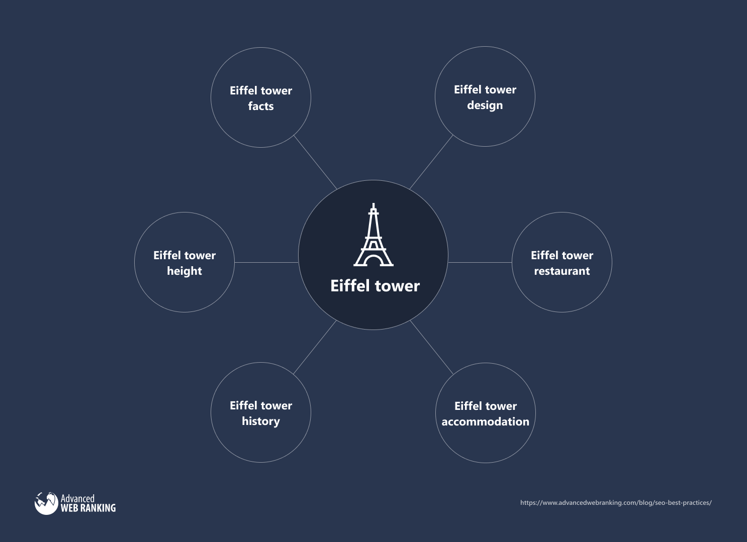 Content cluster example about Eiffel tower.