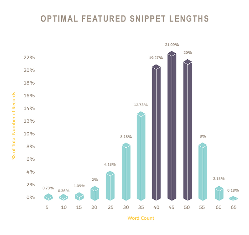 Graph showing optimal featured snippet lengths