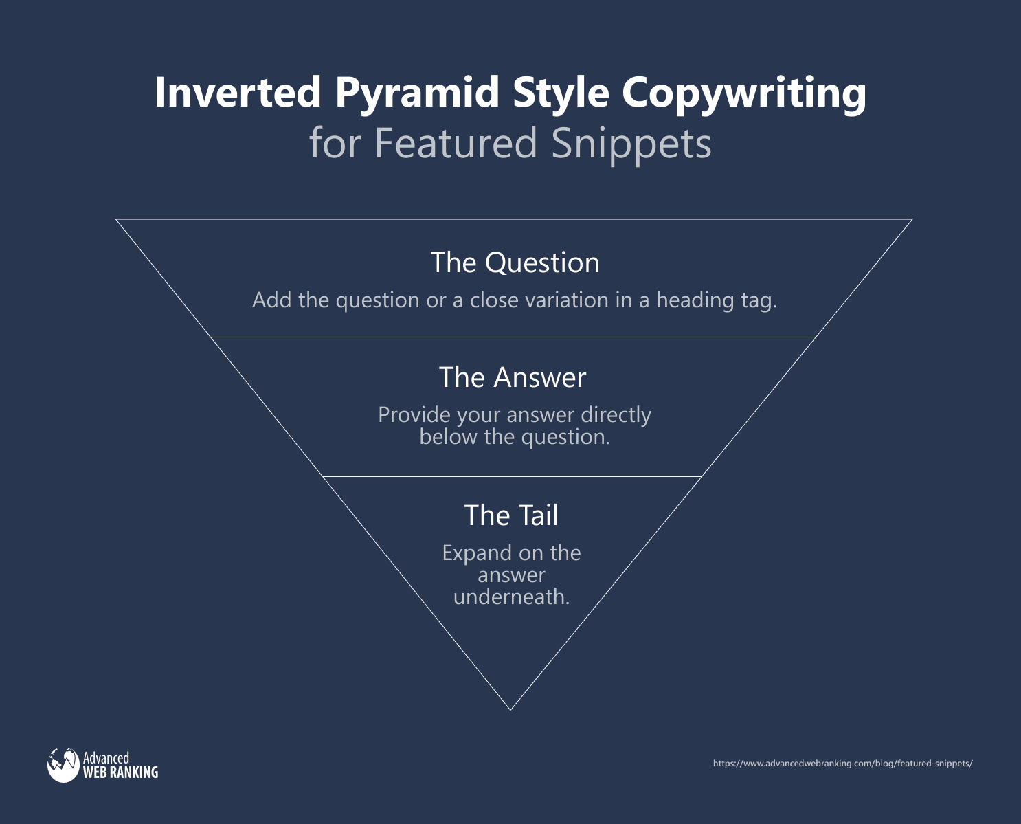 Graph showing the inverted pyramid style copywriting
