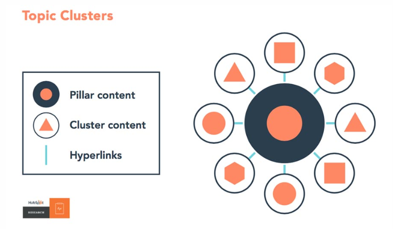 Graphic showing pillar and cluster content in a topic cluster