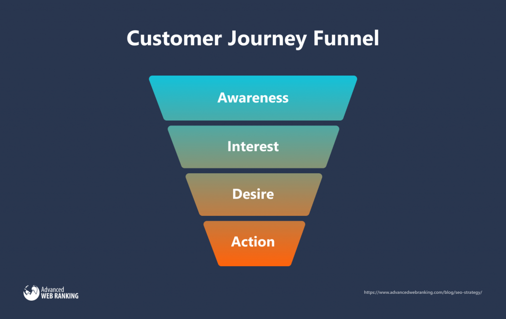 Graphic showing customer journey funnel.