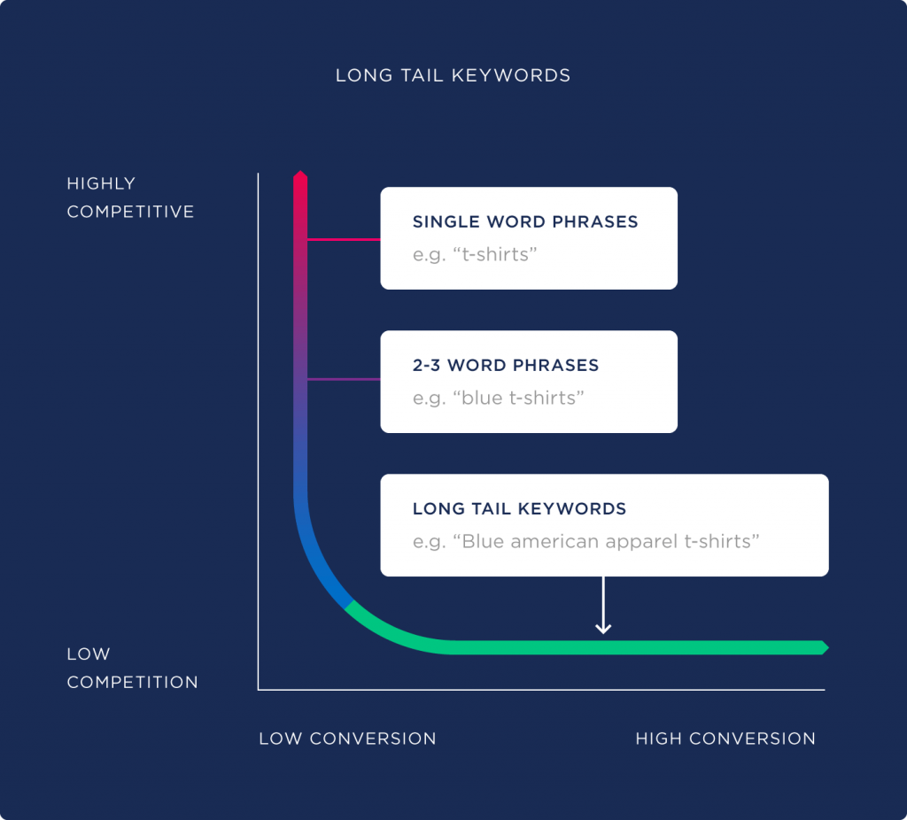 Graphic showing long-tail keywords