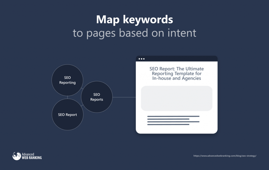 Graphic showing groups of similar keywords being mapped to a page with a relevant title