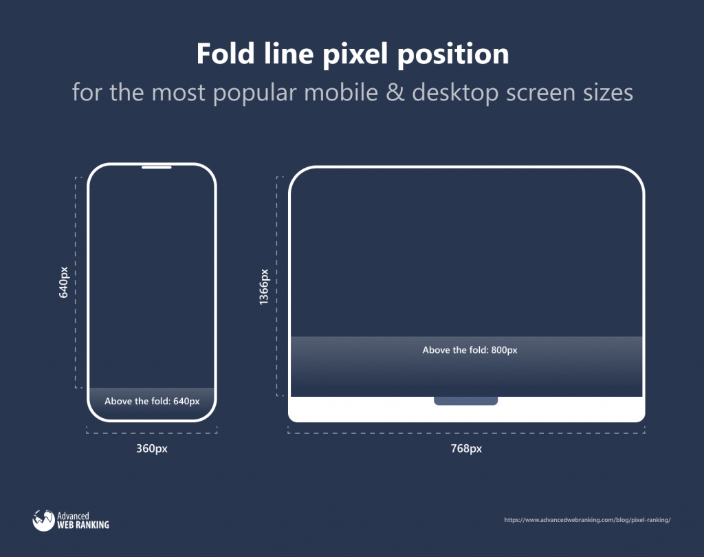 Fold line pixel position for the most popular mobile and desktop screen sizes