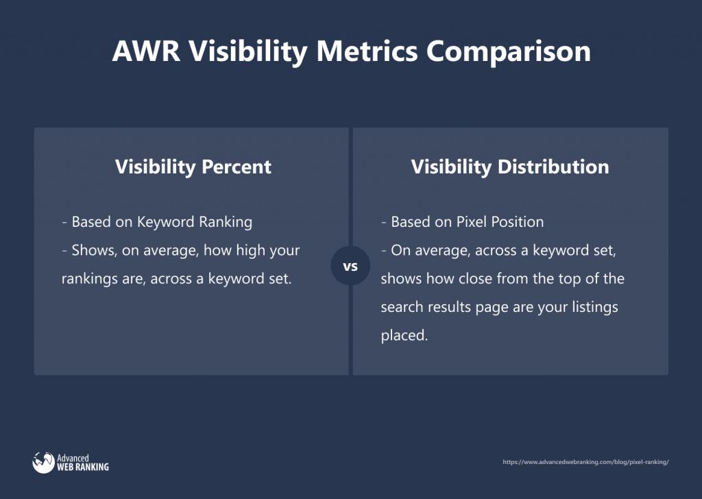 Advanced Web Ranking Visibility Metrics Comparison