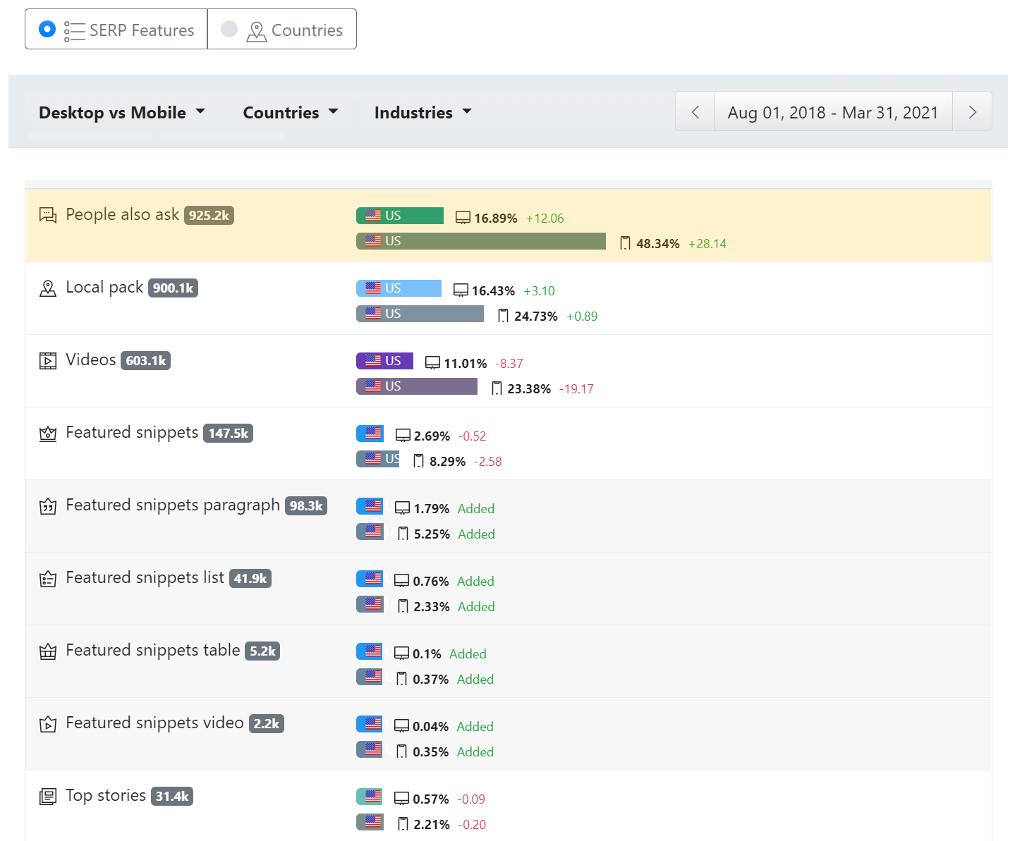 Screenshot from Advanced Web Ranking's SERP Features Tool showing the evolutions of SERP Features in Google.