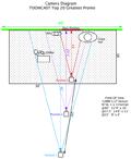 pCAM Camera Diagram