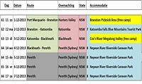 Route indeling deel 2 - Australië 2013