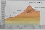Grafiek van de beklimming ng