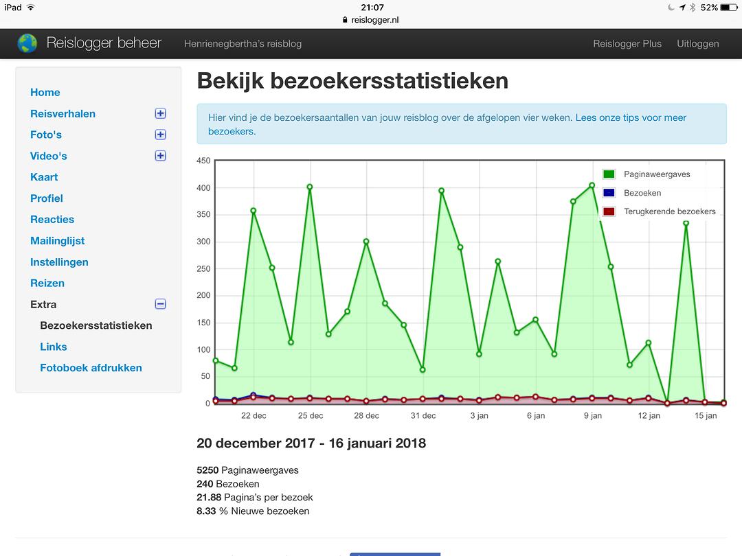 Statistieken van de blog