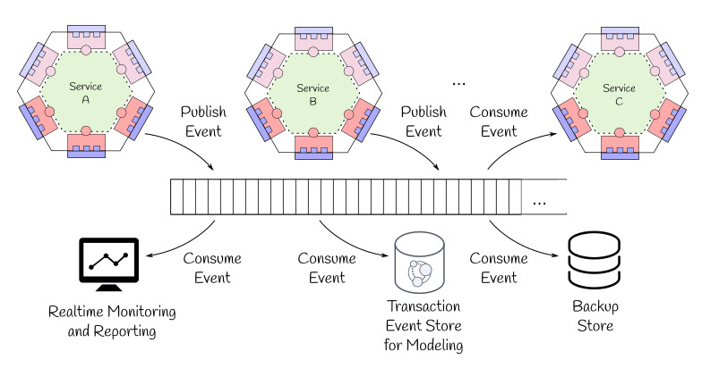 The typical event sourcing example picture