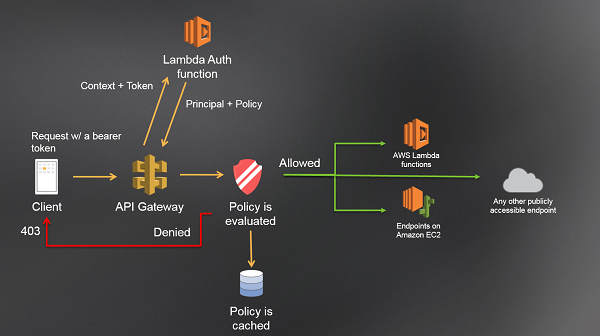 Introducing custom authorizers in Amazon API Gateway | AWS Compute Blog