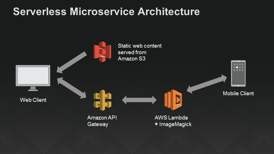 A Serverless Architecture for Mobile and Web Apps Using AWS Lambda