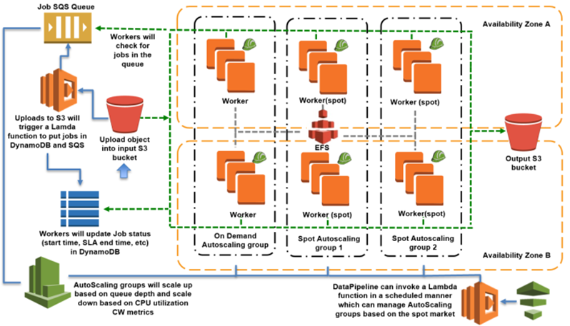 Cost effective batch processing with amazon ec2 spot aws for E commerce system architecture diagram
