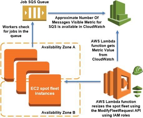 Dynamic Scaling with EC2 Spot Fleet | AWS Compute Blog