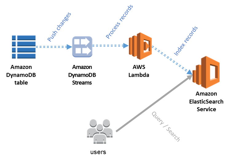 DynamoDB Streams to Elasticsearch bridge