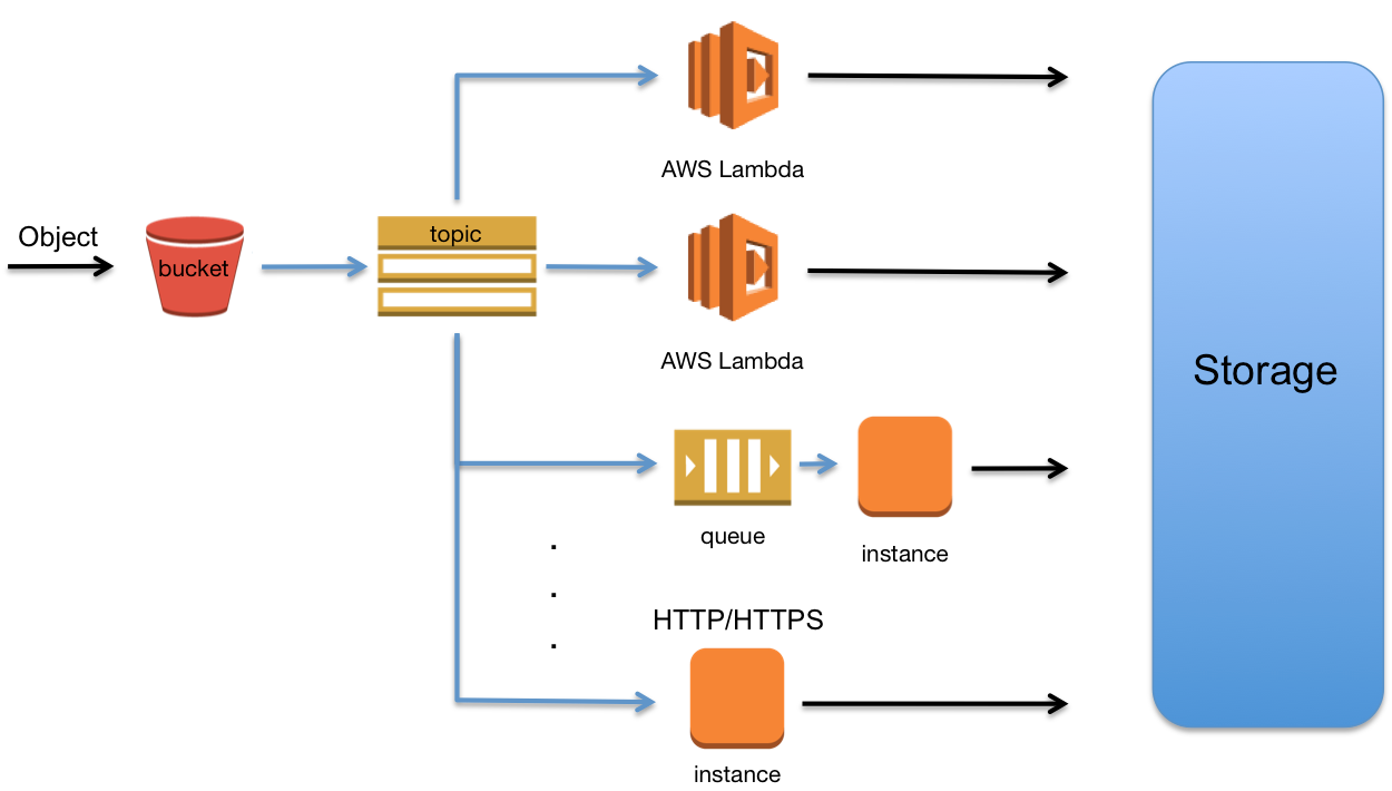 aws analysis