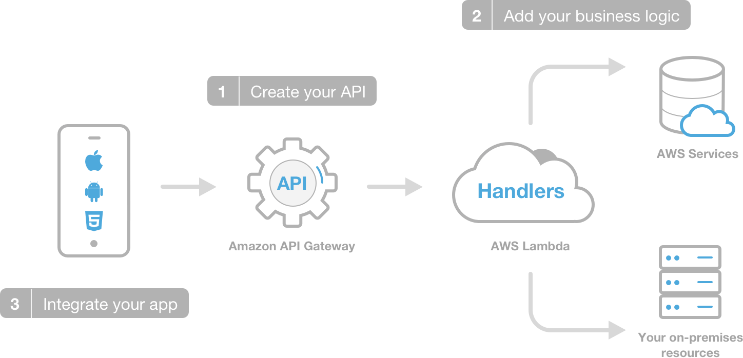 serverless-apps-mobile-hub-enhanced-cloud-logic