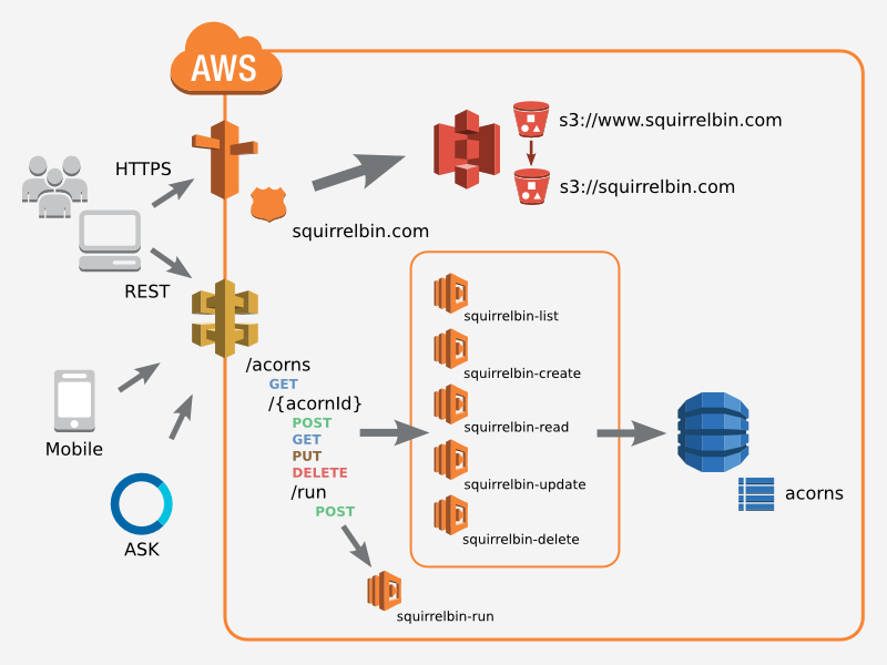 AWS Serverless Architecture