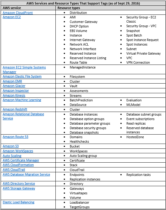 AWS services and resource types that support tags as of September 29, 2016
