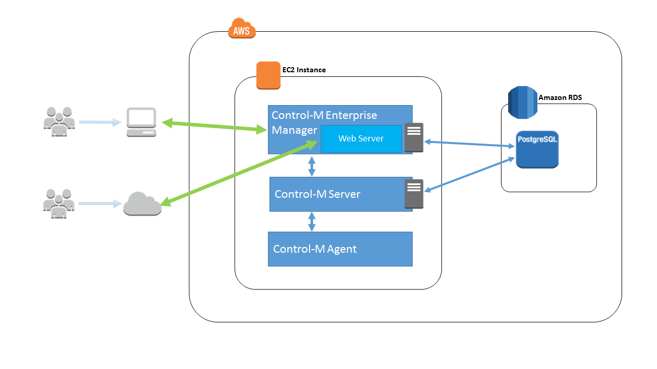 AWS Marketplace: Control-M - Application Workflow Orchestration