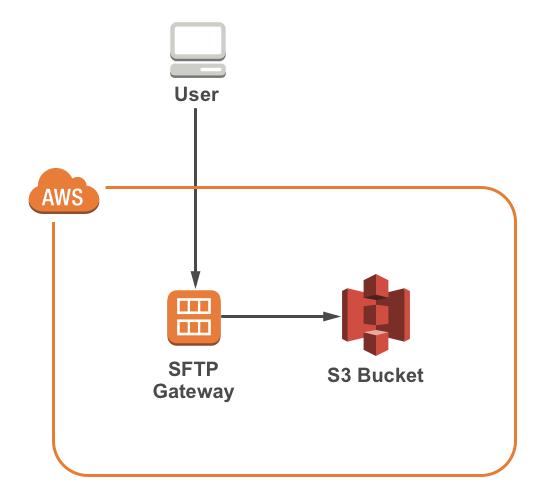 AWS Marketplace: SFTP Gateway