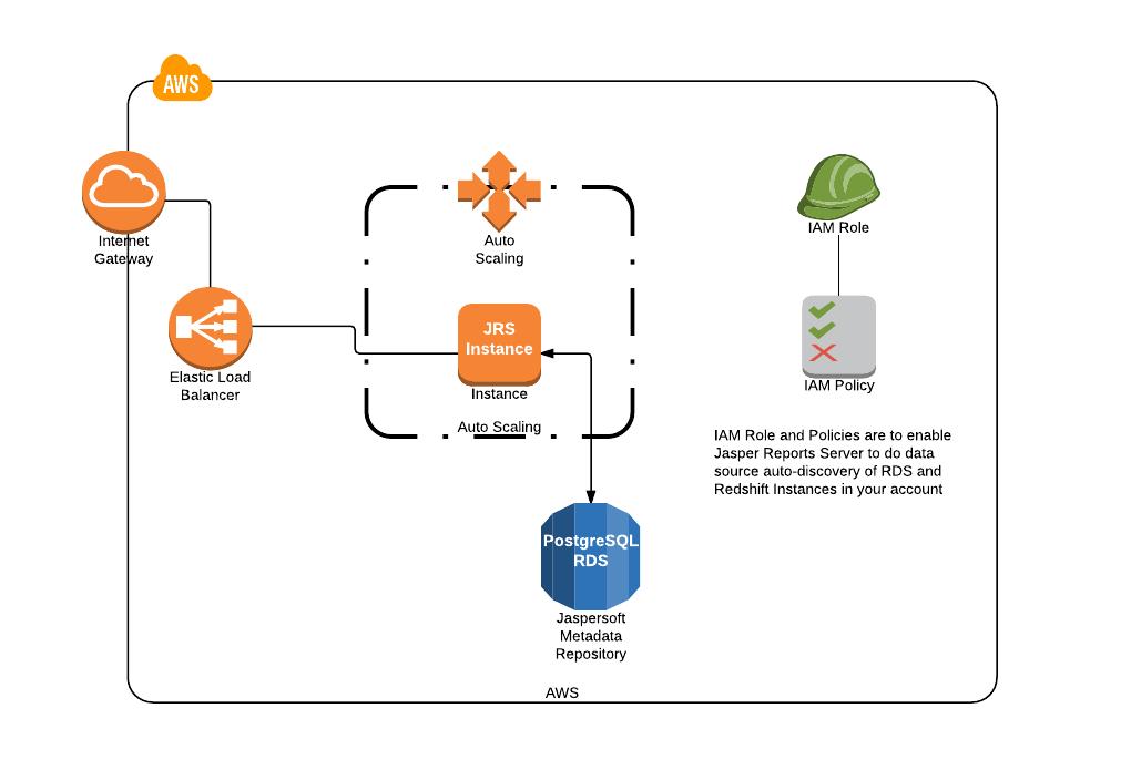 Cloud Formation Template Diagram